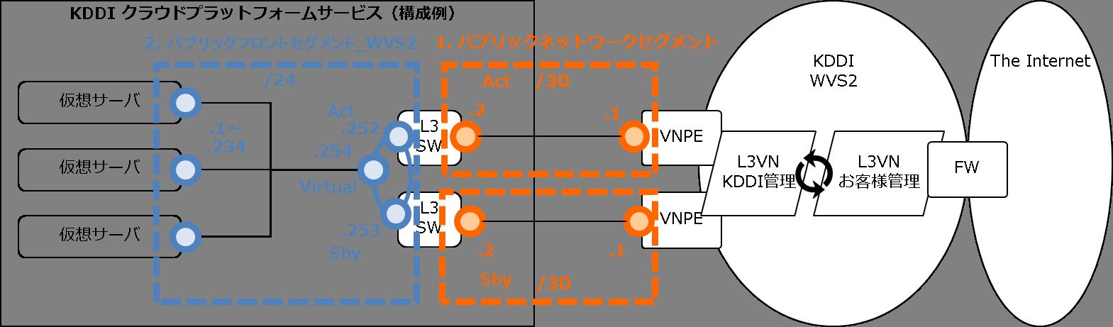 WVS2internet