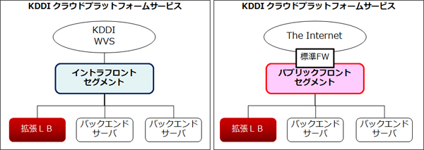 ネットワーク構成1