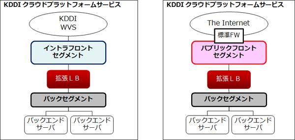 ネットワーク構成2